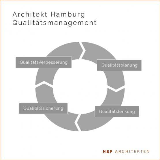 Architekt Hamburg Qualitätsmanagement