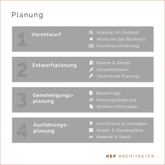 Planung Architekt Hamburg
